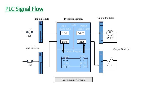 PLC Programming Standards  The open, manufacturer-independent programming standard for automation is IEC 61131-3. You can ...