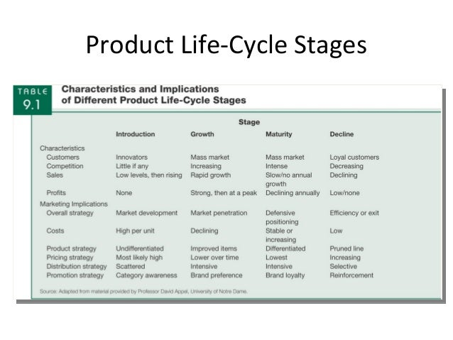walmart market size growth rate stage in life cycle Industry life cycle 1 mbam 619 - industry structure yokesh kumar  growth rate 4 revenue growth 5 profitability 6 wal-mart vs industry 7 herfindahl-hirschman .