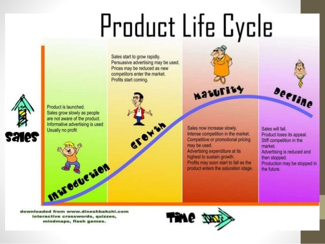 Product life cycle 4 638gcb1469860147 4 introduction product sciox Choice Image
