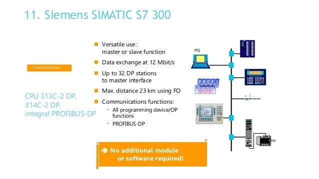 plc basics 65 638?cb=1471526331 plc basics cpu 313c wiring diagram at crackthecode.co