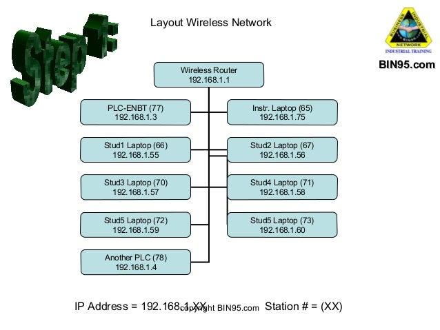 Layout Wireless Network  BIN95.com  Wireless Router 192.168.1.1 PLC-ENBT (77) 192.168.1.3  Instr. Laptop (65) 192.168.1.75...