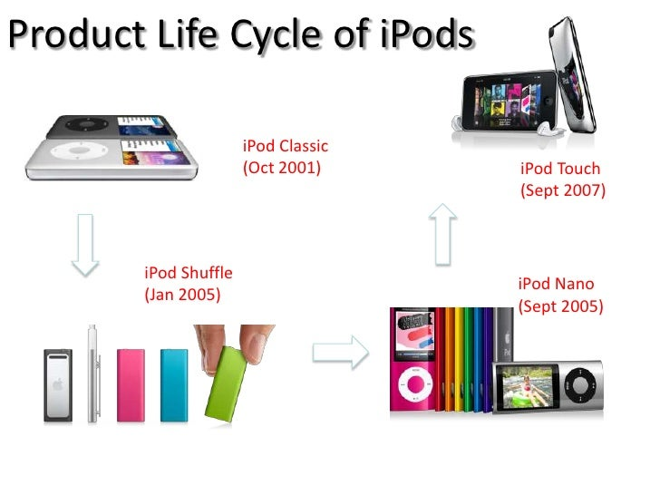 international product life cycle of apple ipod All captuvo' products are mfi certified, and approved by apple dec 1, 2017• hsm  over time the captuvo caused the ipod screen to pop out what is  causing the  as all li-on batteries age and reach the end of their life cycle they  will swell with a device that is  2018 honeywell international inc loading.