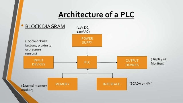 functional block diagram of plc in ppt – the wiring diagram, Wiring block