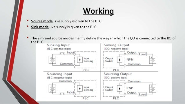 Ppt On Plc likewise Fqtm Dfgwf Etfw Medium in addition Fig X additionally Basic Plc Symbols And Addresses In Logixpro furthermore Isa S Batch Control X. on plc programming symbols