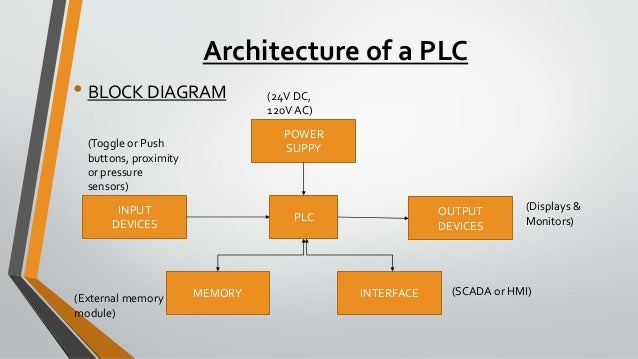 Linx Port Devices Driver