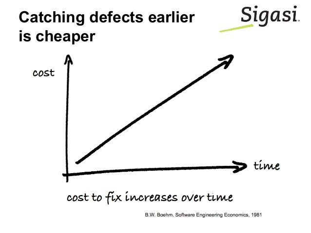 Catching defects earlier is cheaper