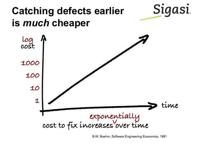 Catching defects earlier is much cheaper
