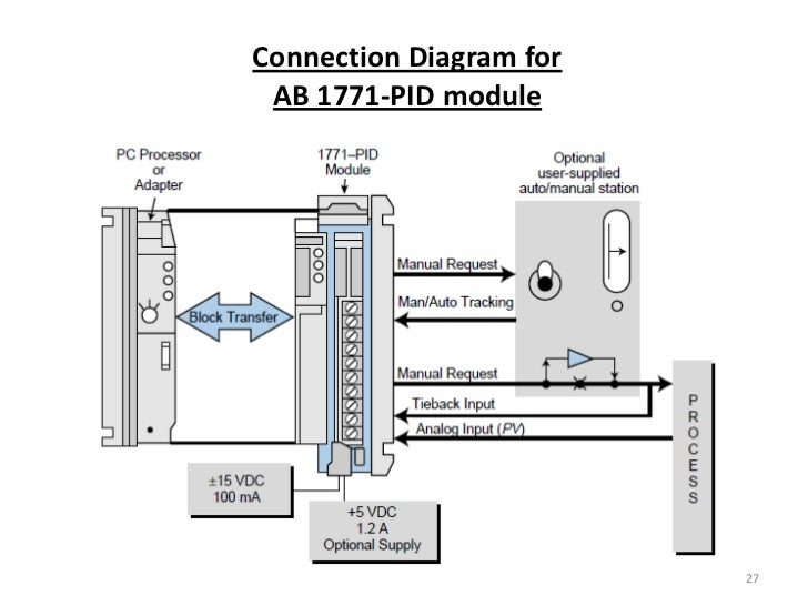Plc analog and special io block diagram of the pid algorithm 26 27 ccuart Choice Image
