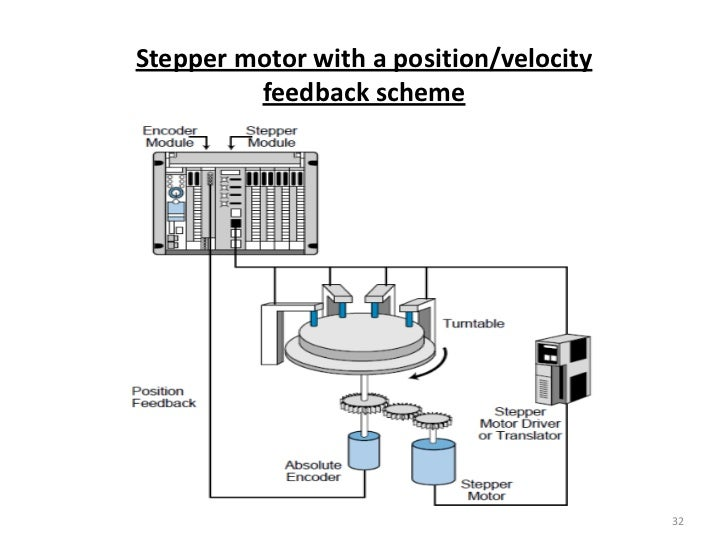 Stepper motor control using plc for Stepper motor control system
