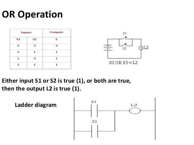 Plc logic ladder diagram wiring diagram programmable logic controller and ladder logic programming plc ladder logic diagram for dol starter plc logic ladder diagram ccuart Images