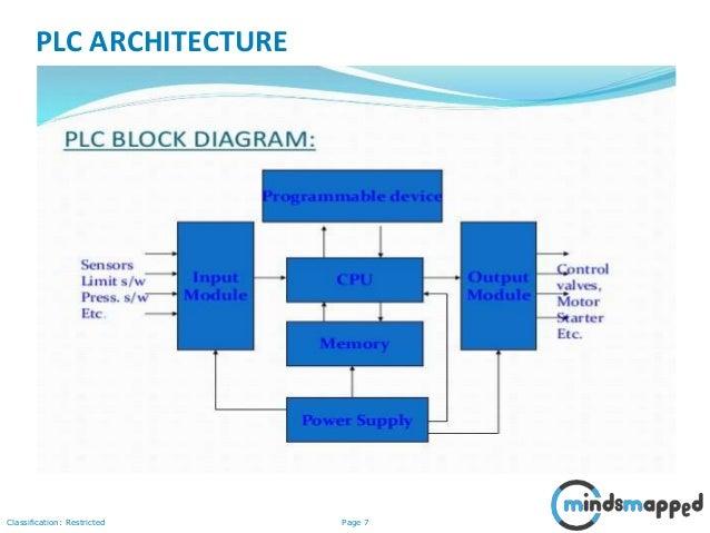 Block Diagram Of Plc | Wiring Diagram on