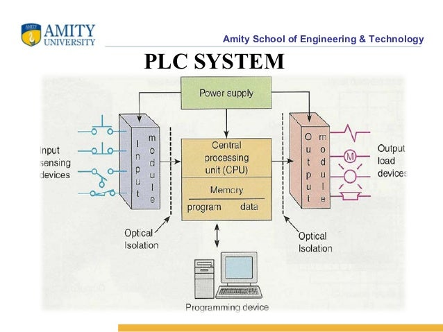 Plc programmable logic controllers rtd and cnc ppt powerpoint pres amity school of engineering technology plc system asfbconference2016 Gallery