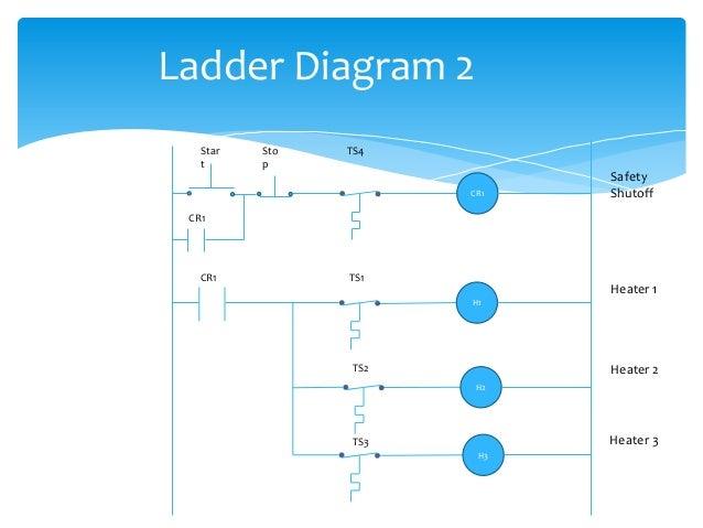 PLC LADDER DIAGRAM