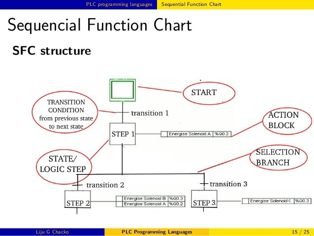 Sequential Function Charts in RSLogix 5000 · Contact and Coil