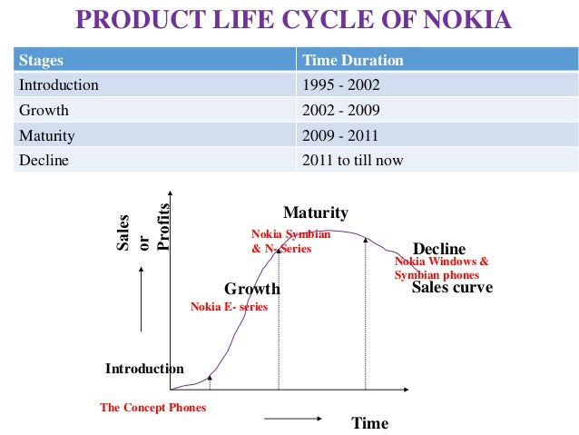 nokia plc Information about vodafone group plc for the media and investors, including information about the vodafone foundation and sustainable business.