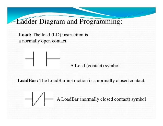 Plc ppt a loadbar normally closed contact symbol 19 ccuart Image collections