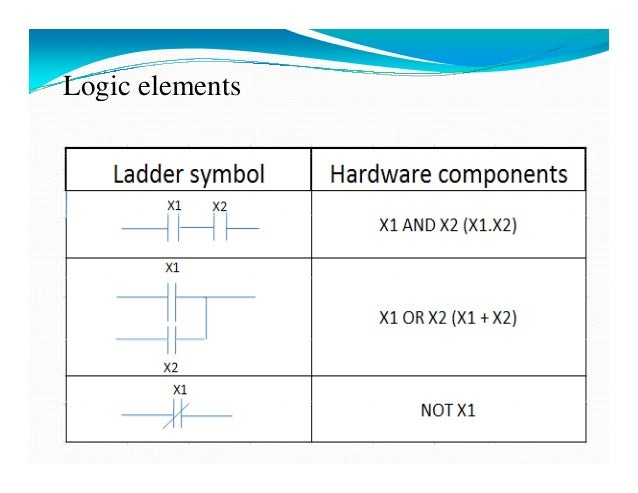Plc selection, components, and communication ppt video online.