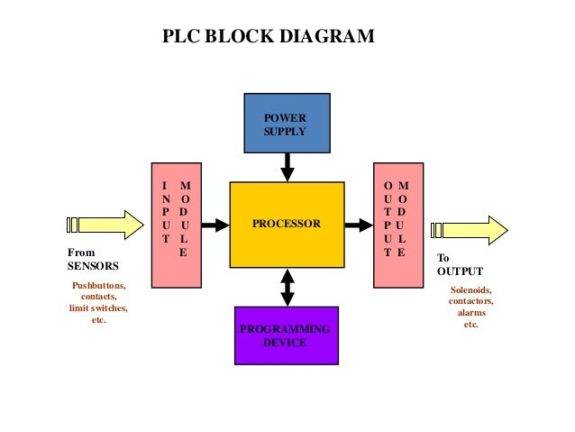 block diagram programmable logic controller  the wiring diagram, block diagram