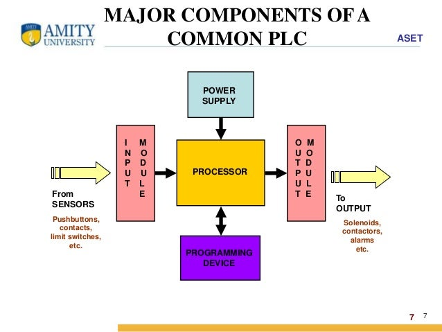 sensors used in industrial automation pdf