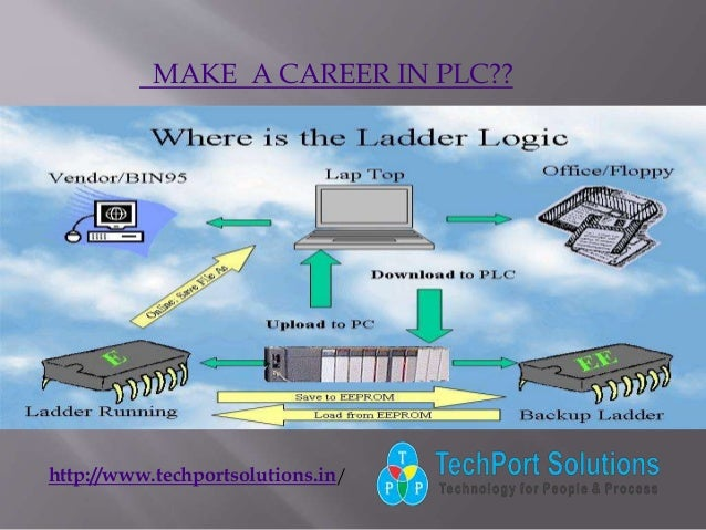 MAKE A CAREER IN PLC?? http://www.techportsolutions.in/