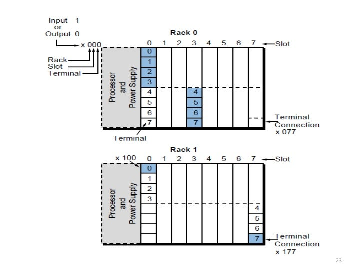 plc  processors and dio