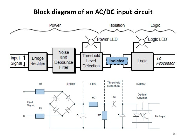 plc (processors and dio), Wiring block