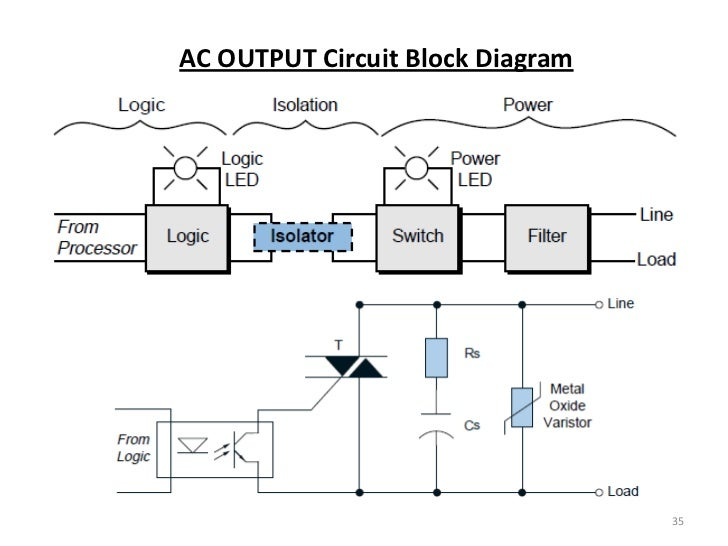Plc input module block diagram electrical drawing wiring diagram plc processors and dio rh slideshare net plc analog input output i o input output module ccuart Choice Image