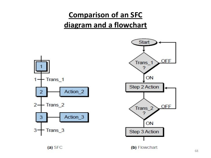 Plc program diagrams circuit connection diagram plc programming rh slideshare net mitsubishi plc wiring diagram plc ladder logic symbols ccuart Gallery