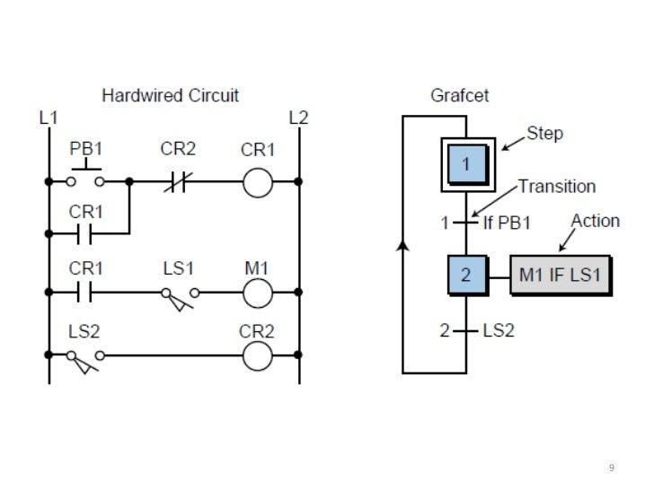 Basics Plc Operation in addition Basic Plcprogramming moreover 1156 besides Program Plc Start Stop Motor furthermore Plc Programming. on relay ladder logic diagram