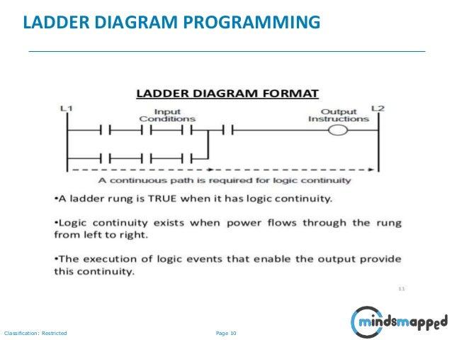 PLC Programming Introduction