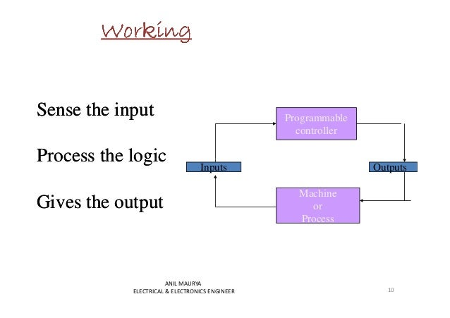 WWWWWWWWoooooooorrrrrrrrkkkkkkkkiiiiiiiinnnnnnnngggggggg  Sense the input  Process the logic  Programmable  controller  In...