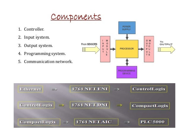 CCCCCCCCoooooooommmmmmmmppppppppoooooooonnnnnnnneeeeeeeennnnnnnnttttttttssssssss  1. Controller.  .  2. Input system.  3. ...