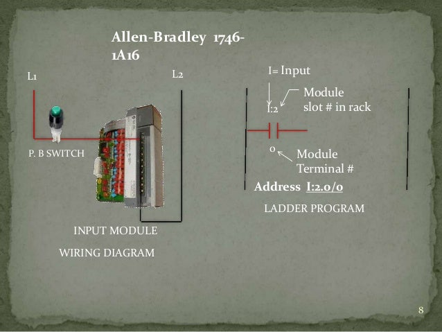 plc scada wiring diagram plc image wiring diagram plc scada by bhushan kumbhalkar on plc scada wiring diagram