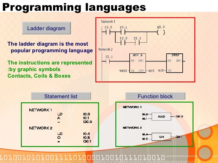 Plc function block diagram symbols wiring diagram plc siemens training notes fmea block diagram plc function block diagram symbols ccuart Gallery