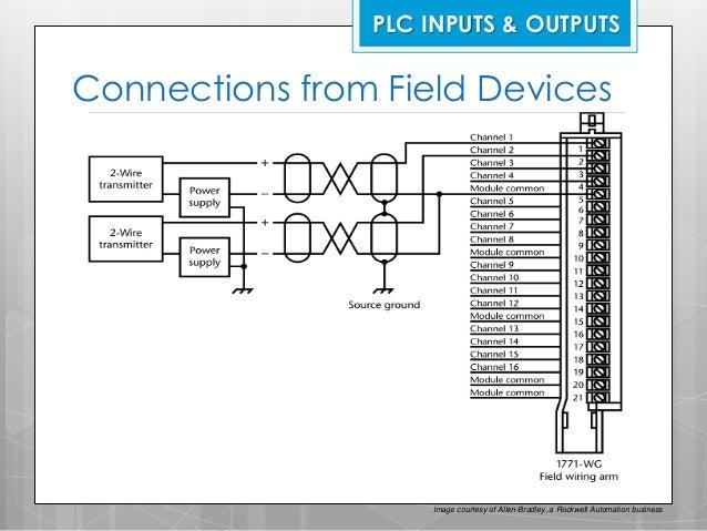 plc troubleshooting maintenance rh slideshare net allen bradley plc comparison chart allen bradley plc schematics