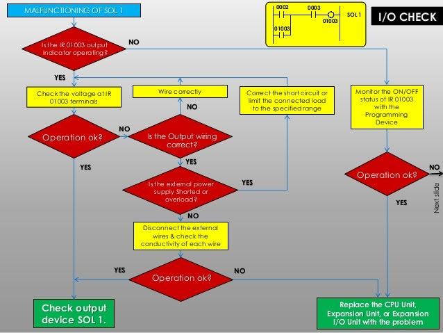 plc troubleshooting maintenance 56 638?cb=1459812260 plc troubleshooting & maintenance  at nearapp.co