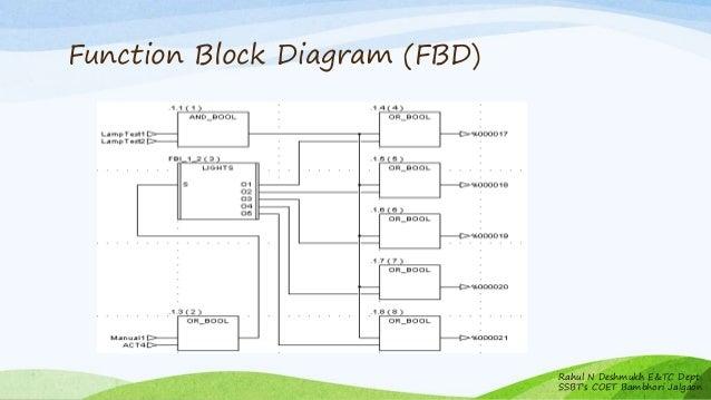 Function Block Diagram Fbd Example Diy Enthusiasts Wiring Diagrams