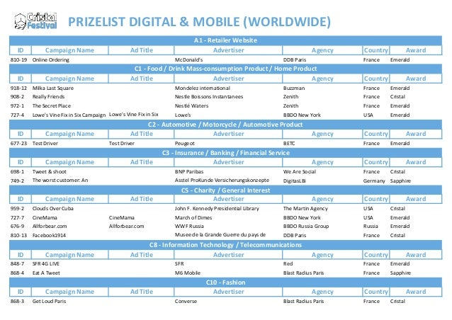 PRIZELIST DIGITAL & MOBILE (WORLDWIDE) ID  Campaign Name  Ad Title  810-19 Online Ordering  ID  Campaign Name  A1 - Retail...