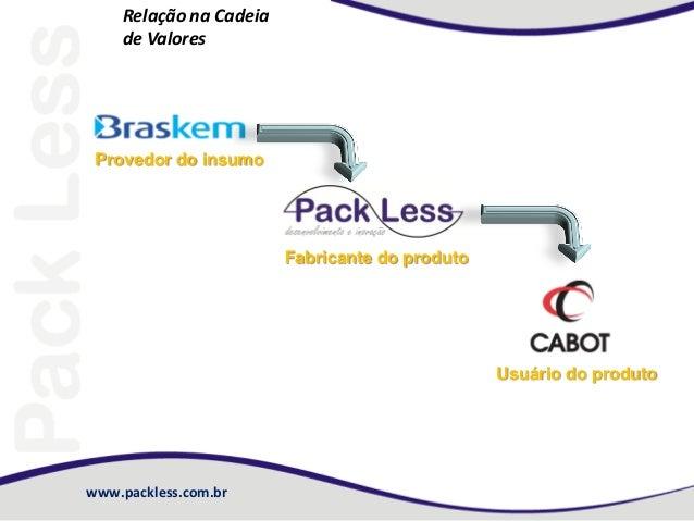 www.packless.com.br Relação na Cadeia de Valores Provedor do insumo Fabricante do produto Usuário do produto