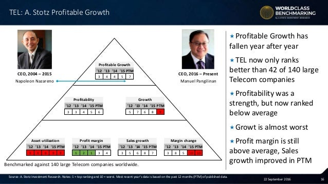 strength of pldt Figure 5 value chain of pldt 9 figure 6 financial strength of pldt vs competitors 10  philippine long distance telephone company (pldt) is a domestic and.