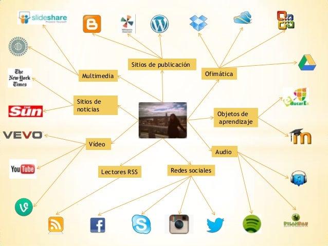 Sitios de publicación Multimedia  Ofimática  Sitios de noticias  Objetos de aprendizaje  Vídeo Audio Lectores RSS  Redes s...