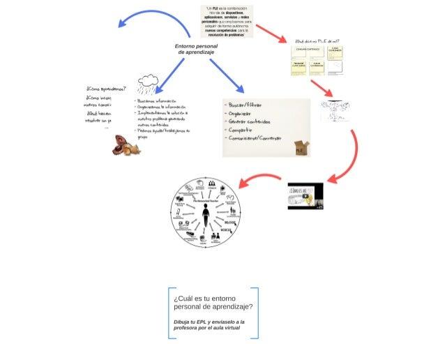 PLE: Entorno Personal de Aprendizaje