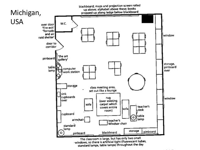 Vygotsky Classroom Design ~ Plenary putting vygotsky in your classroom