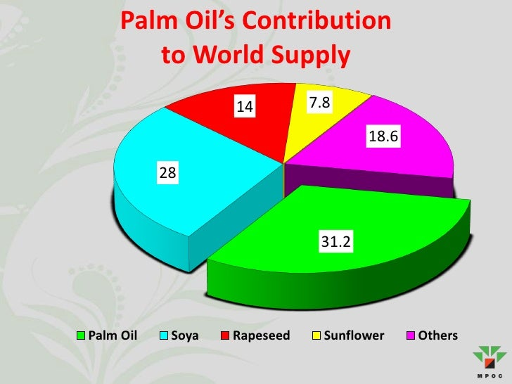 Oil Palm Industry in Malaysia Slide 3