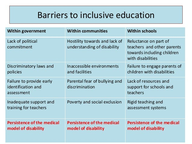 barriers to equality in disabilities Disability rights - it all began in illinois about people with disabilities to be treated equal since the early 1900's in fact, many organizations were created in illinois intellectual or sensory impairments which in interaction with various barriers [tags: disabilities, perspectives.