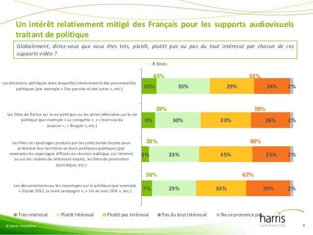Un intérêt relativement mitigé des Français pour les supports audiovisuels       traitant de politique        Globalement,...