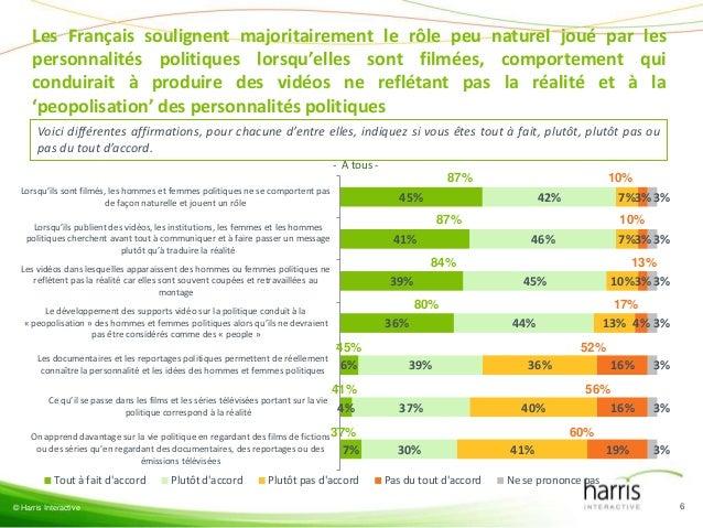 Les Français soulignent majoritairement le rôle peu naturel joué par les     personnalités politiques lorsqu'elles sont fi...