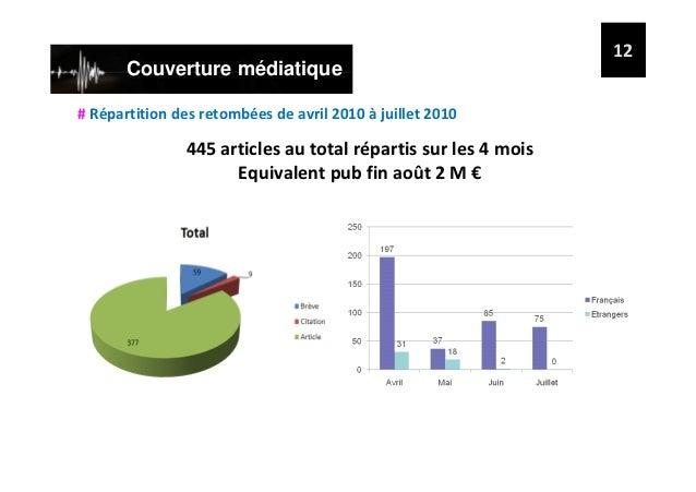 Bilan de l'opération « creamers » 2010 -Des retombées presse exceptionnelles (+ 2 M€ équivalent pub) -Une image confortée ...