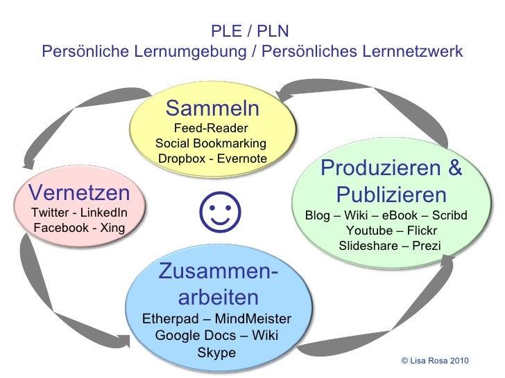PLE / PLN  Persönliche Lernumgebung / Persönliches Lernnetzwerk ☺ Sammeln Feed-Reader Social Bookmarking Vernetzen Twitter...