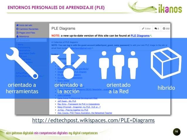 !16 ENTORNOS PERSONALES DE APRENDIZAJE (PLE) orientado a herramientas orientado a la acción orientado a la Red híbrido htt...